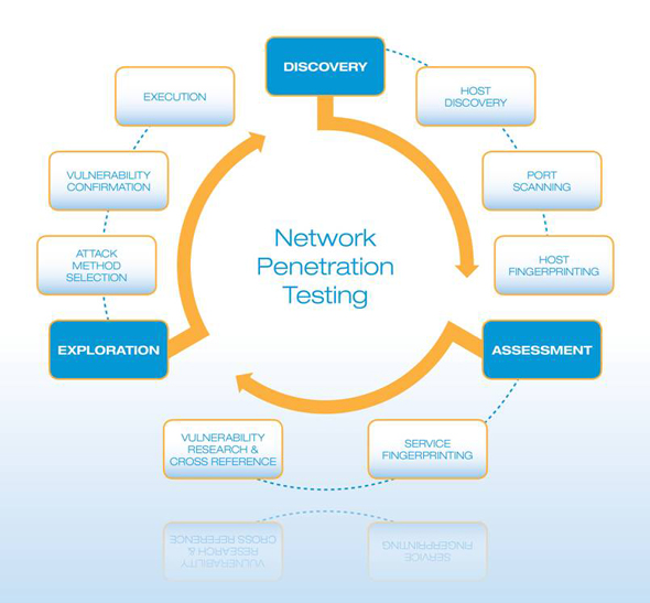 How To Perform A Successful Network Penetration Test